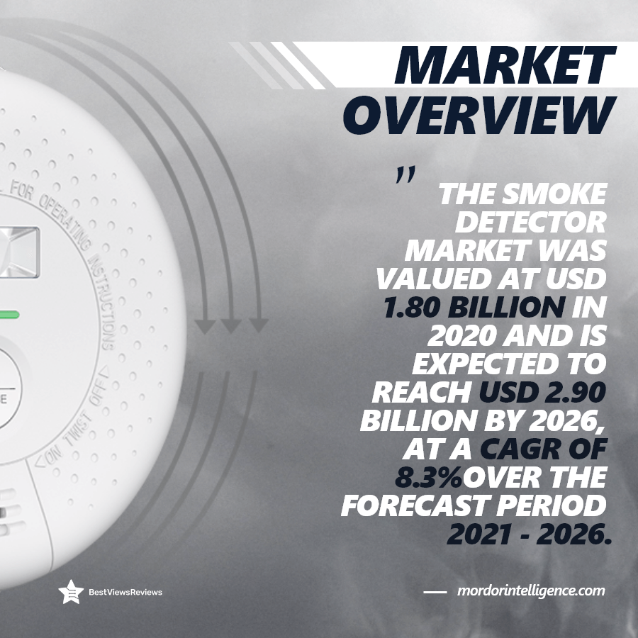 Market Overview of Smoke Detectors