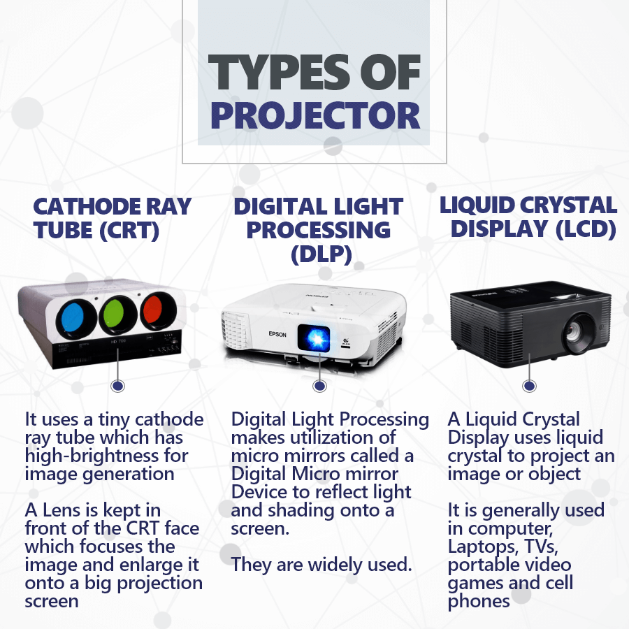kinds of projector