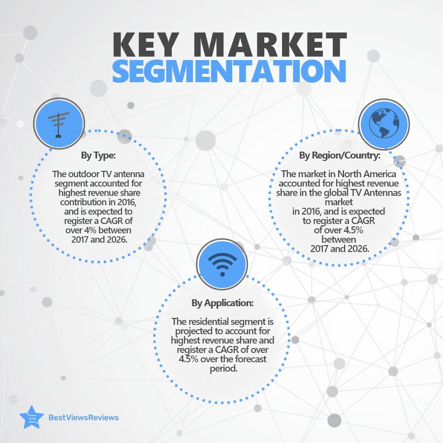 Categorization of target market of digital antennas
