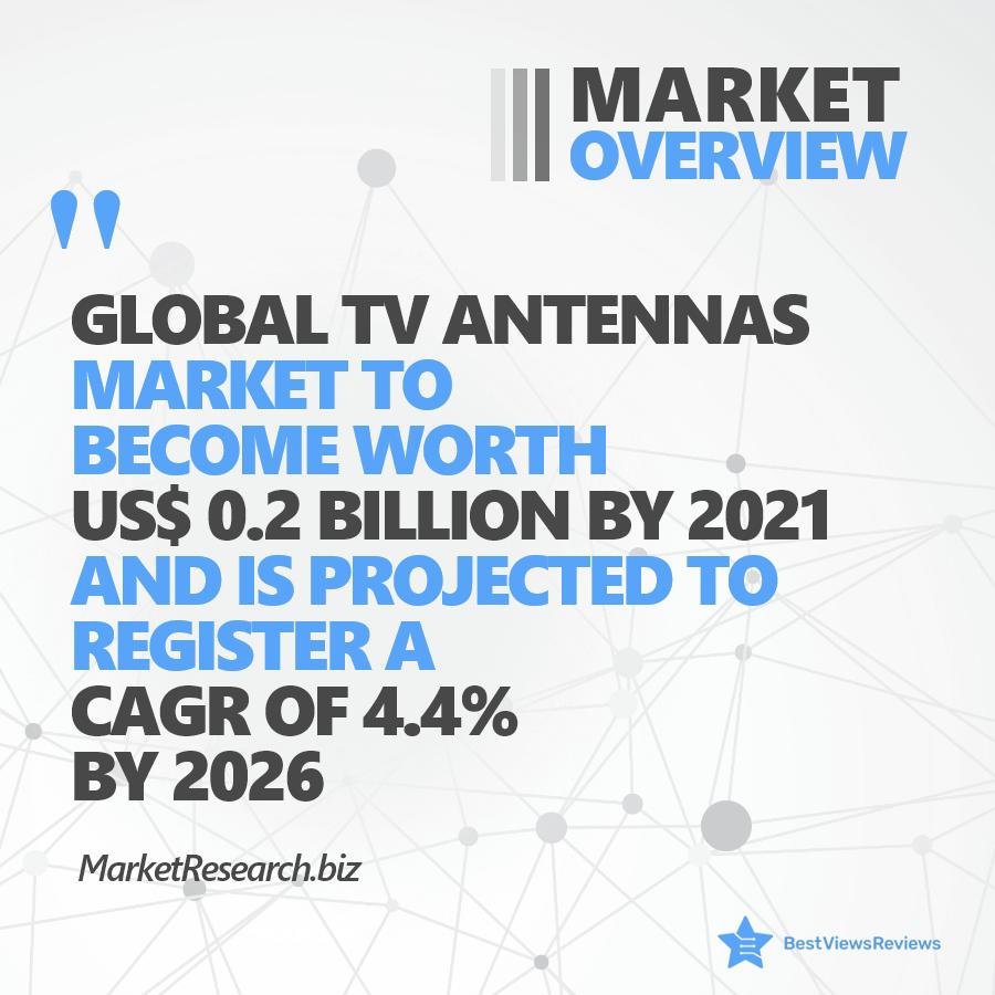 Market overview of digital TV antennas