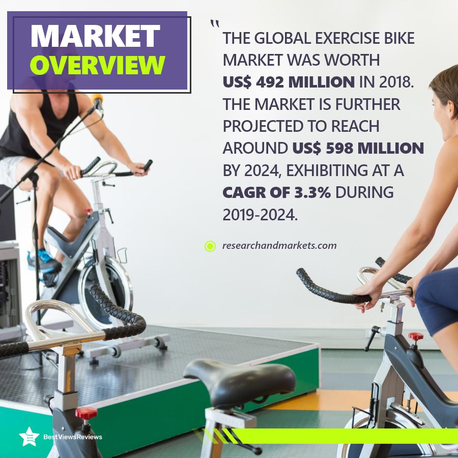 Market share of exercise bike