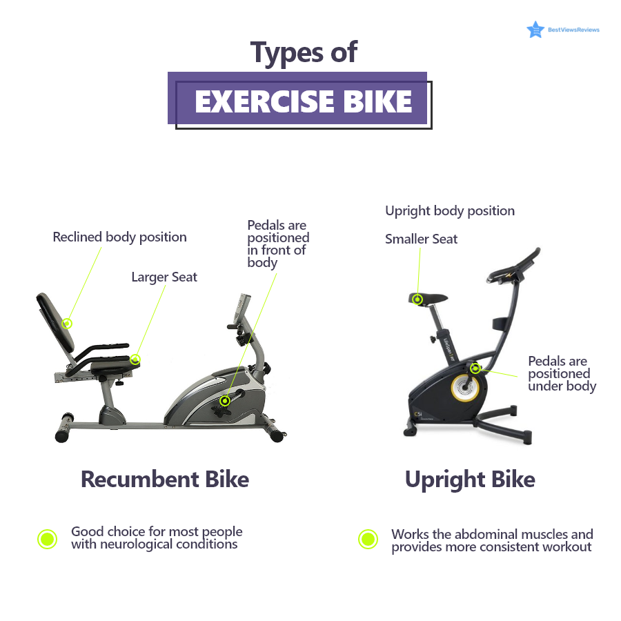 Kinds of exercise bikes