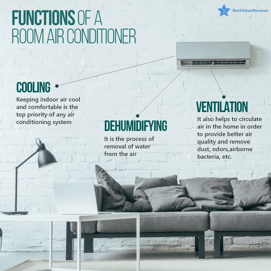 Purpose of a Room Air conditioner