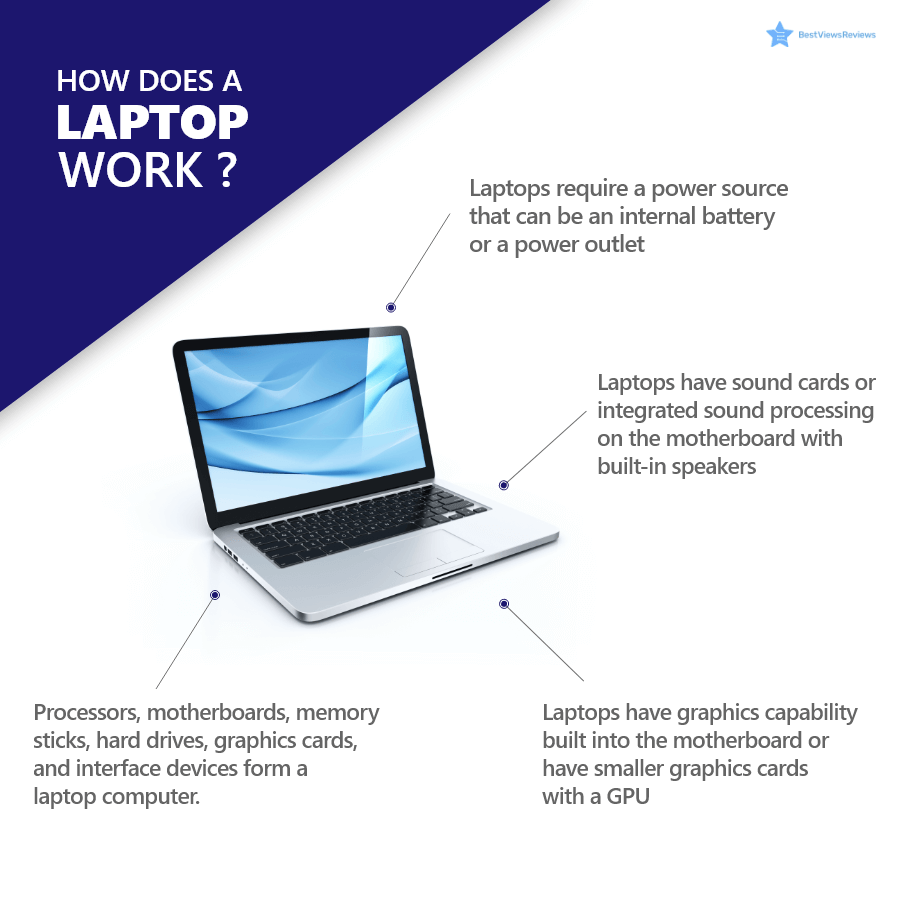 Functions of a laptop