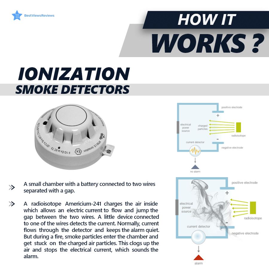How does Ionisation smoke detectors work
