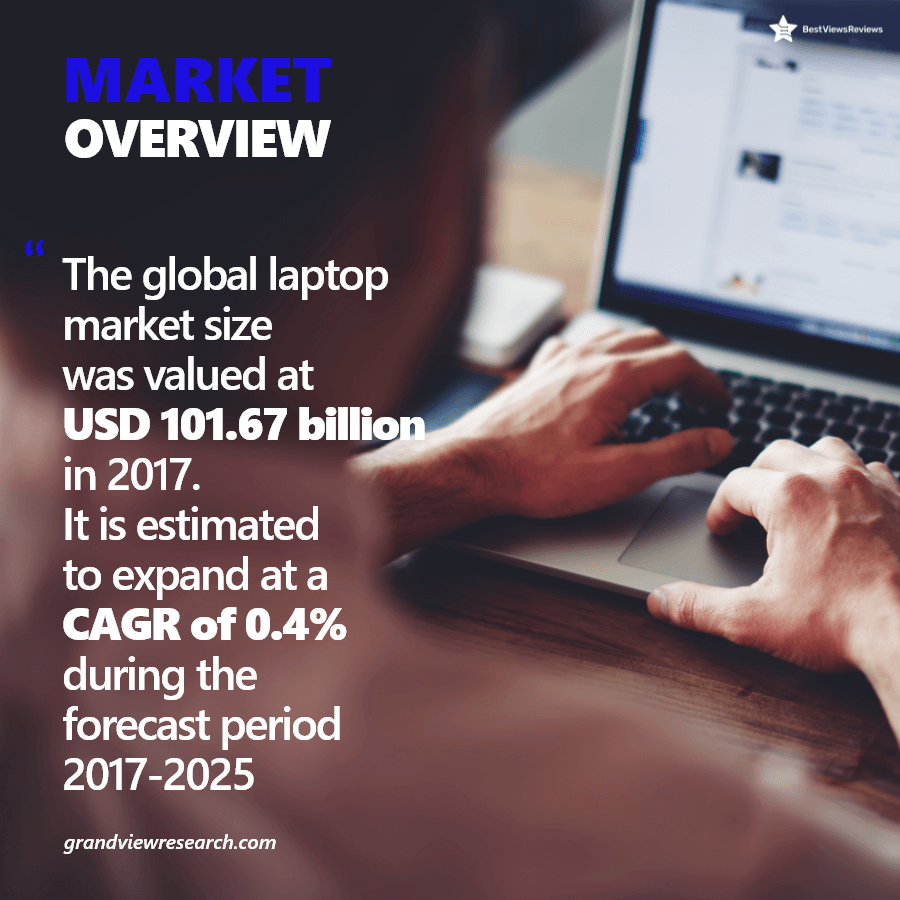 Market share of a laptop