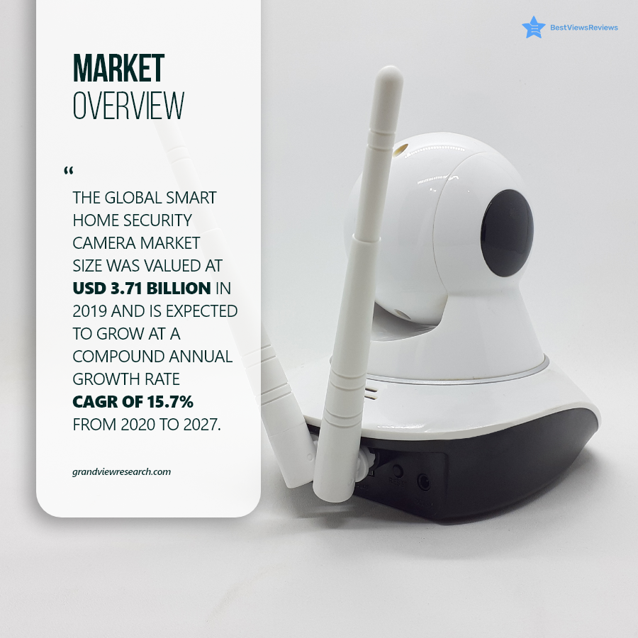 Market Share of Wireless Security Cameras