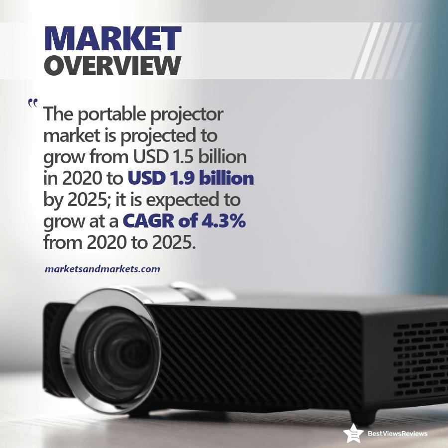 Market share of mini projectors