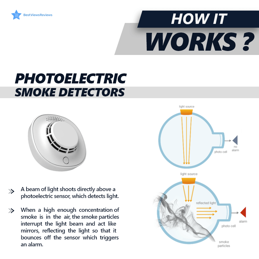 How does Photoelectric smoke detectors work