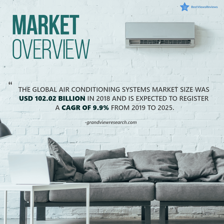 Market share of a Room Air conditioner