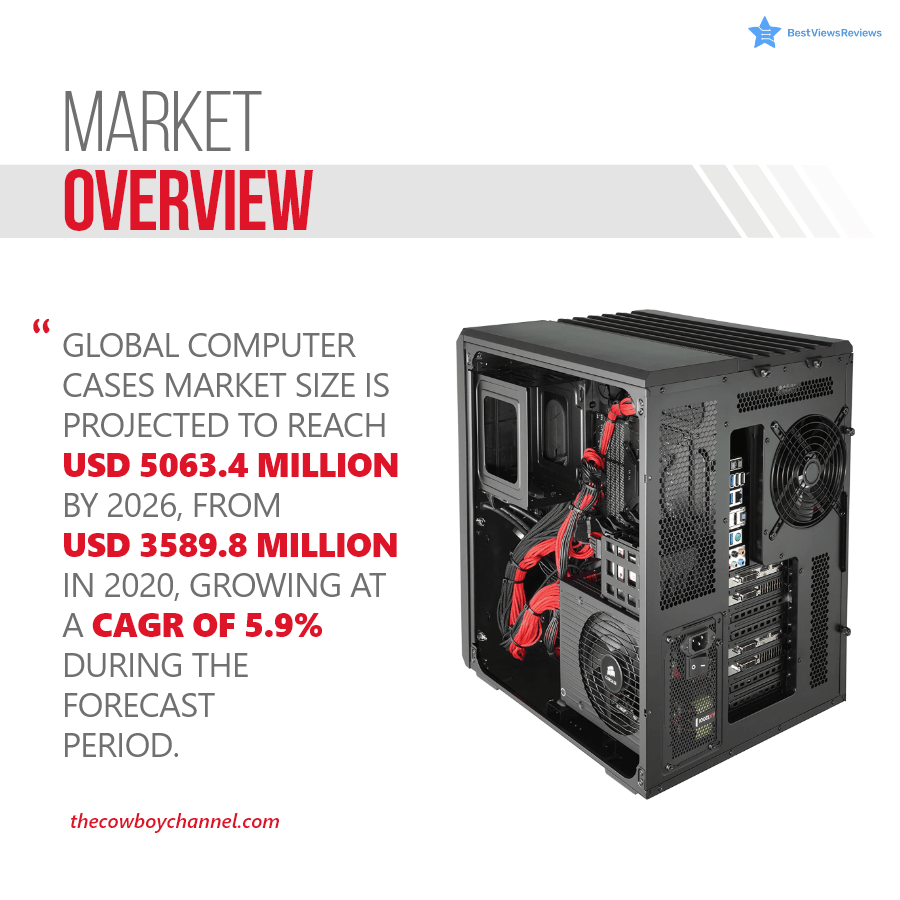 Market share of Pc case