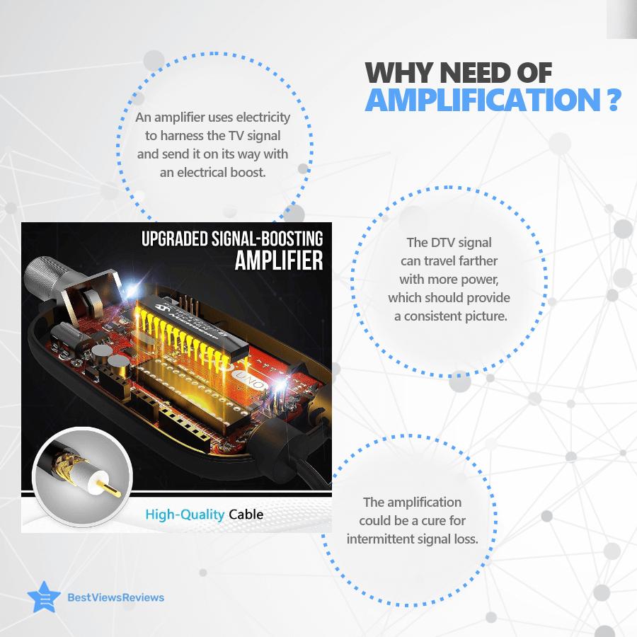 Purpose of digital amplification